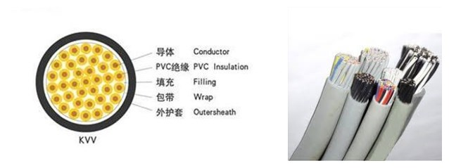 the structure of pvc 30 core cable