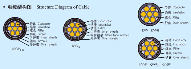 low price flexible control cable structure