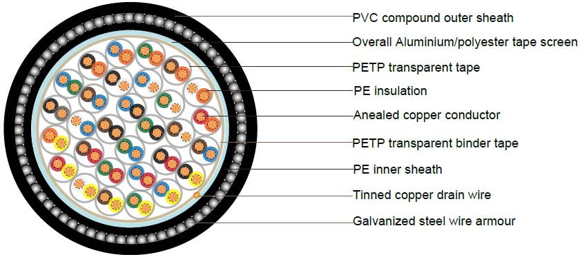 low price bs 5308 part 1 type 2 cable simple overview
